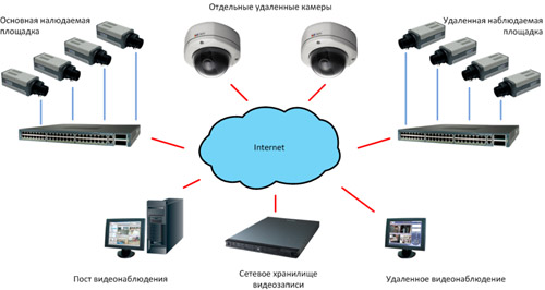 Программа для наблюдения через веб камеру онлайн